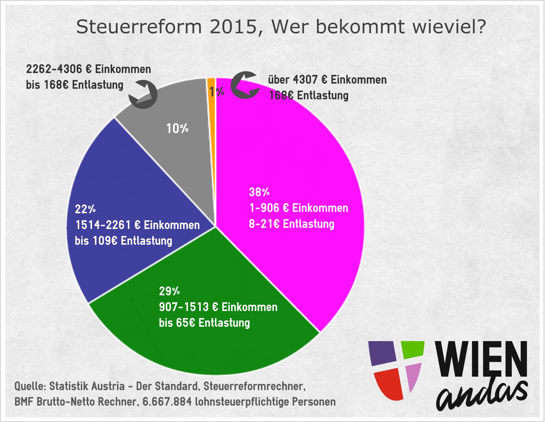Steuerreform2015_final